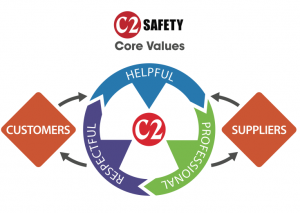 C2 Safety core values